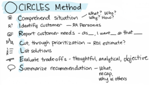 CIRCLES method product design framework