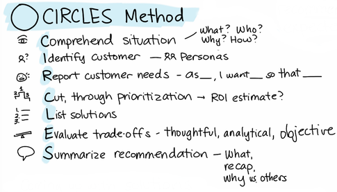 Intro to the CIRCLES Method™ Product Design Framework